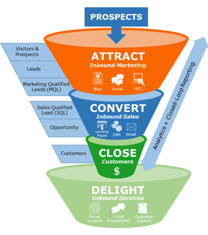 https://marketingvisions.net/2018/wp-content/uploads/2018/08/Inbound-Marketing-Sales-Funnel-720x815.png